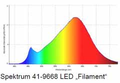 Example of a LED  light spectrum